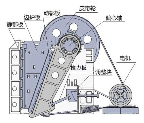 颚式破碎机的结构概况和工作原理